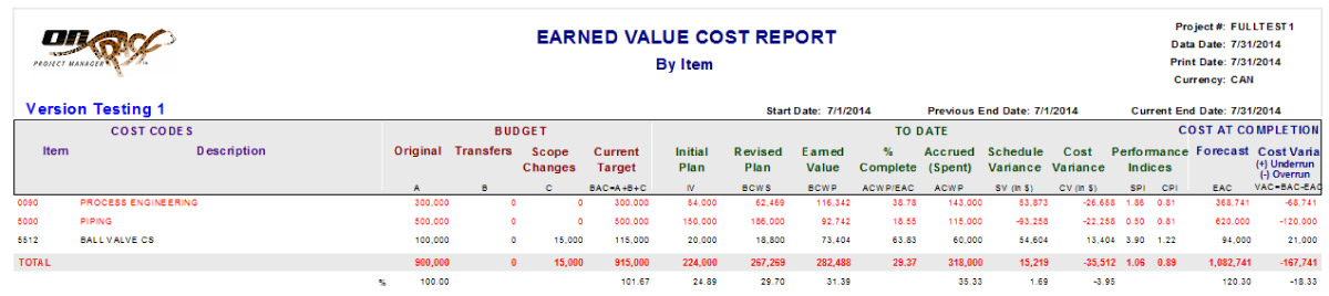 Earned Value Cost Report