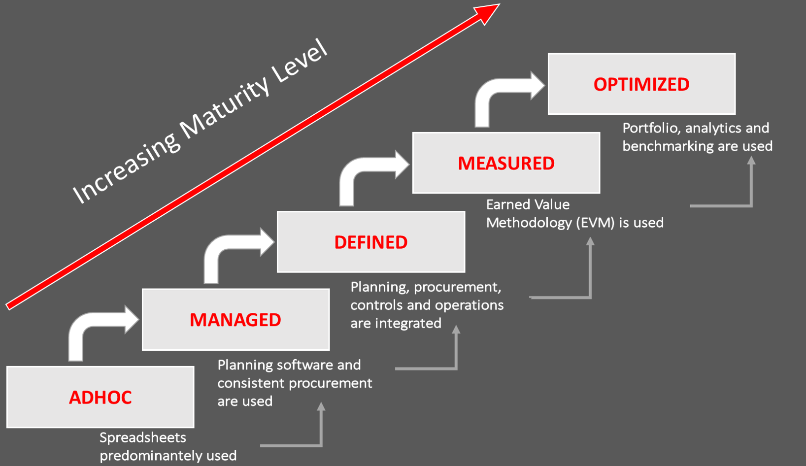 asset tm service transition methodology